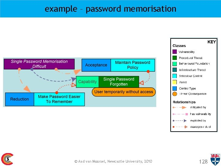 example – password memorisation © Aad van Moorsel, Newcastle University, 2010 128