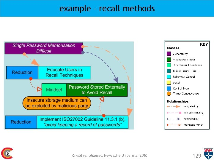 example – recall methods © Aad van Moorsel, Newcastle University, 2010 129