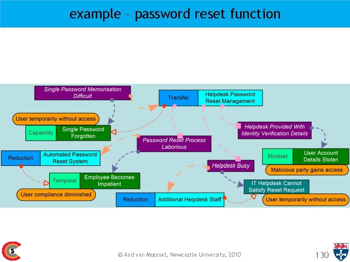 example – password reset function © Aad van Moorsel, Newcastle University, 2010 130