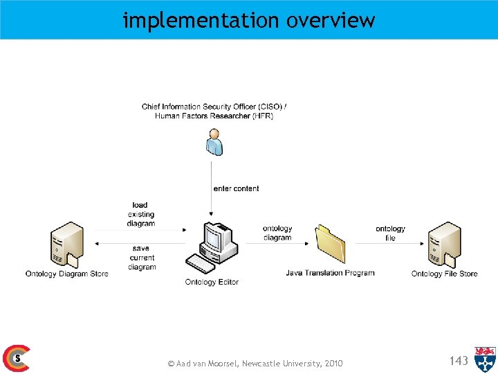 implementation overview © Aad van Moorsel, Newcastle University, 2010 143