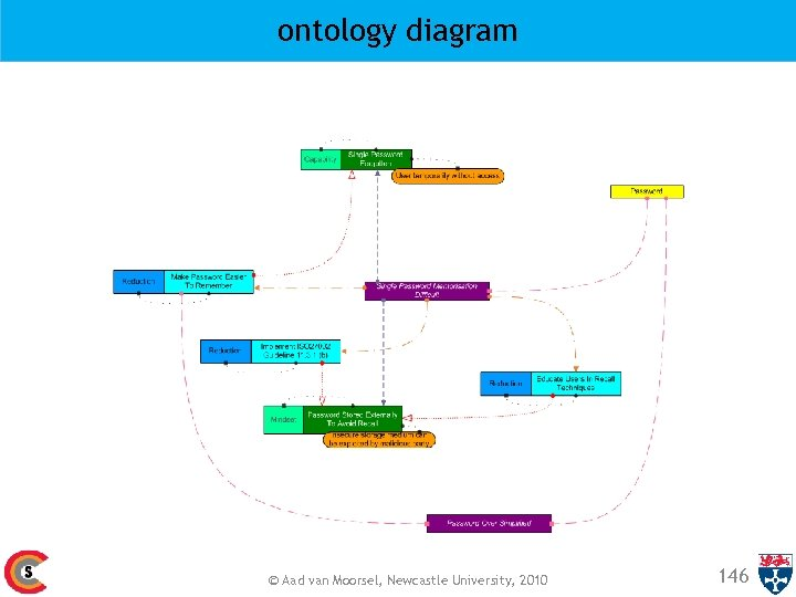 ontology diagram © Aad van Moorsel, Newcastle University, 2010 146