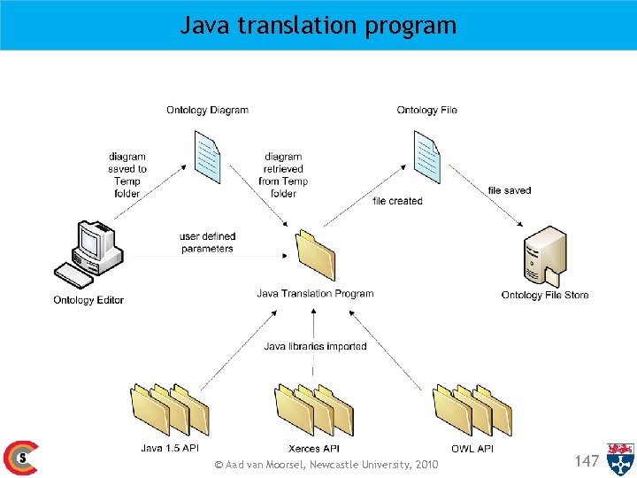 Java translation program © Aad van Moorsel, Newcastle University, 2010 147