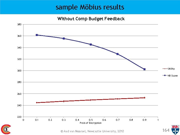 sample Möbius results Without Comp Budget Feedback 380 360 340 320 Utility 300 HB