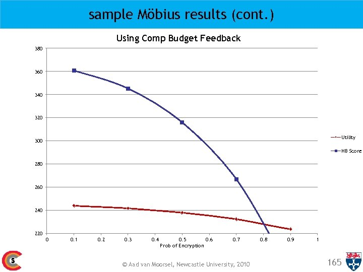 sample Möbius results (cont. ) Using Comp Budget Feedback 380 360 340 320 Utility