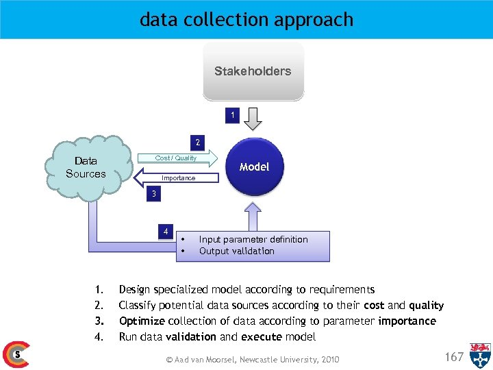 data collection approach Stakeholders 1 2 Data Sources Cost / Quality Model Importance 3