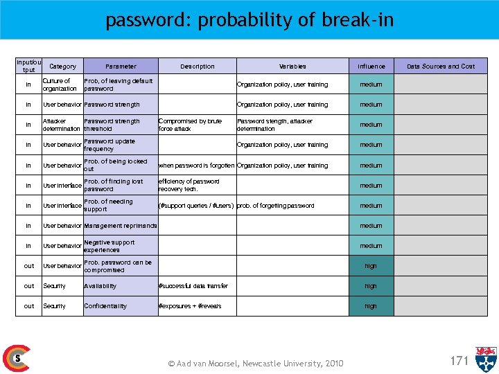 password: probability of break-in input/ou tput Category Parameter in Culture of organization in User