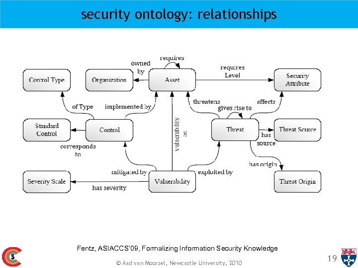 security ontology: relationships Fentz, ASIACCS' 09, Formalizing Information Security Knowledge © Aad van Moorsel,
