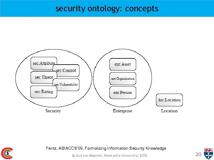 security ontology: concepts Fentz, ASIACCS' 09, Formalizing Information Security Knowledge © Aad van Moorsel,