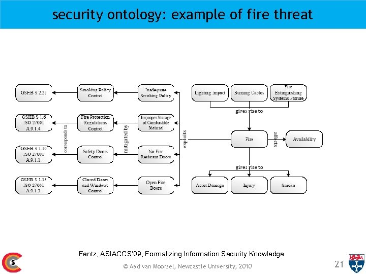 security ontology: example of fire threat Fentz, ASIACCS' 09, Formalizing Information Security Knowledge ©