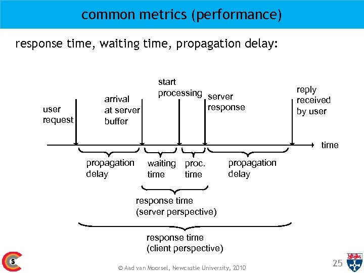 common metrics (performance) response time, waiting time, propagation delay: user request arrival at server