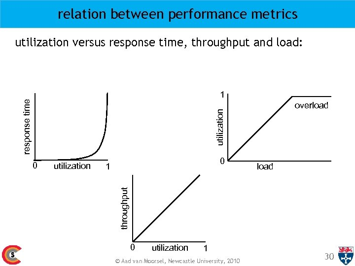 relation between performance metrics utilization versus response time, throughput and load: overload utilization response