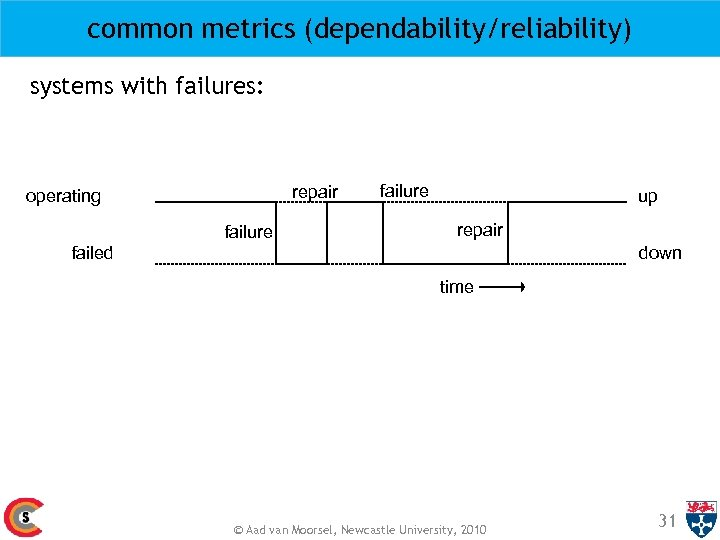 common metrics (dependability/reliability) systems with failures: repair operating failure up repair failed down time
