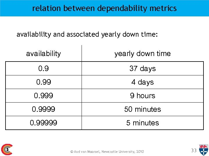 relation between dependability metrics availability and associated yearly down time: availability yearly down time