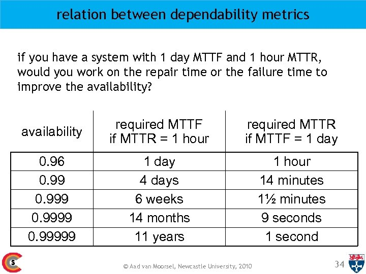 relation between dependability metrics if you have a system with 1 day MTTF and