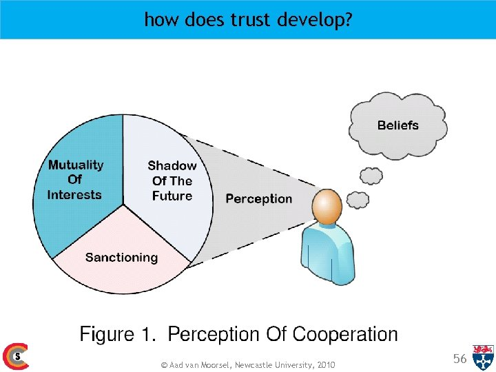 how does trust develop? © Aad van Moorsel, Newcastle University, 2010 56