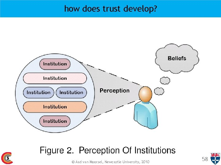 how does trust develop? © Aad van Moorsel, Newcastle University, 2010 58
