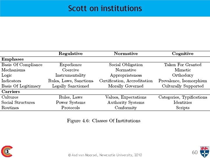 Scott on institutions © Aad van Moorsel, Newcastle University, 2010 60