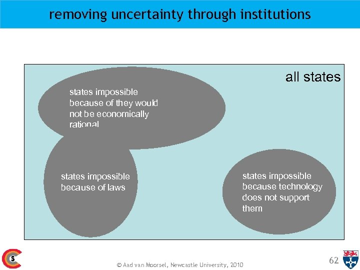 removing uncertainty through institutions all states impossible because of they would not be economically