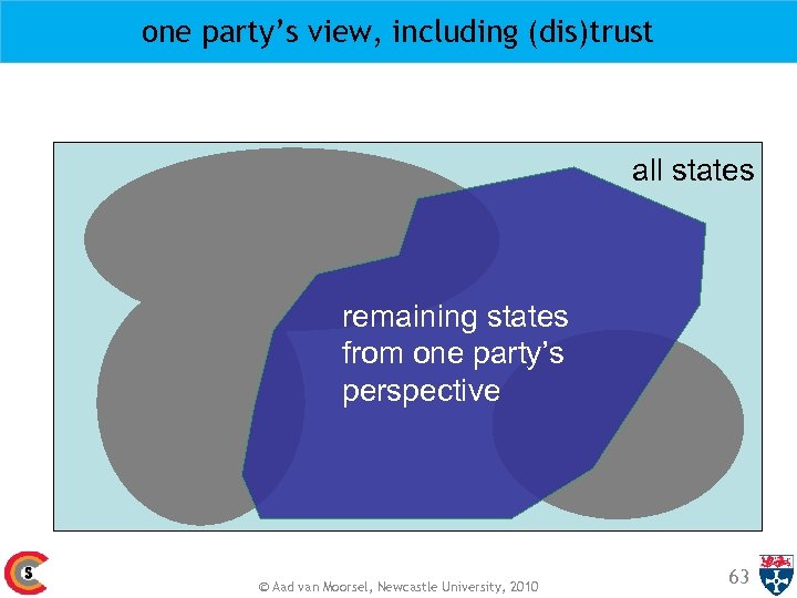 one party's view, including (dis)trust all states remaining states from one party's perspective ©