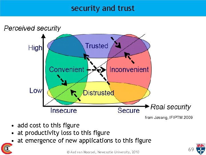security and trust from Jøsang, IFIPTM 2009 • add cost to this figure •