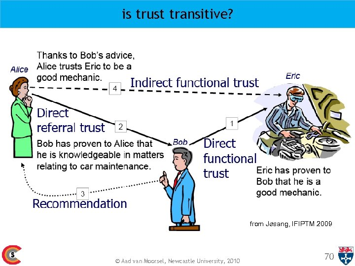 is trust transitive? from Jøsang, IFIPTM 2009 © Aad van Moorsel, Newcastle University, 2010