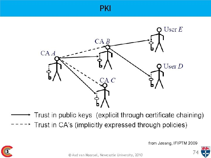 PKI from Jøsang, IFIPTM 2009 © Aad van Moorsel, Newcastle University, 2010 74