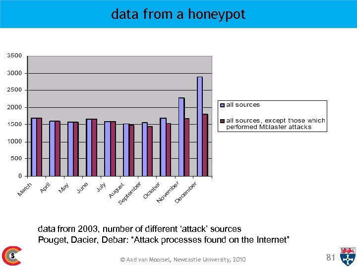 data from a honeypot data from 2003, number of different 'attack' sources Pouget, Dacier,