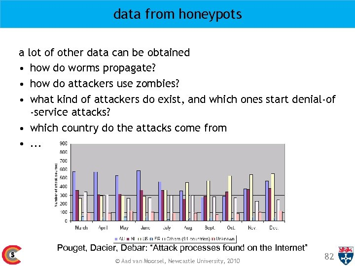 data from honeypots a lot of other data can be obtained • how do