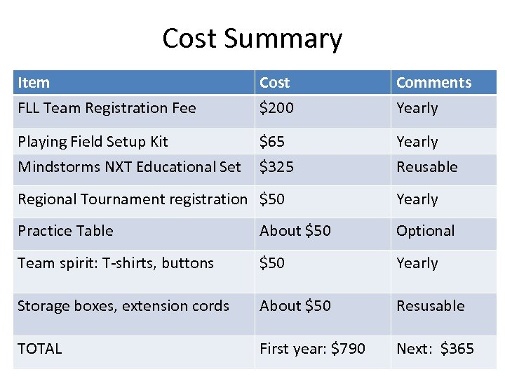 Cost Summary Item FLL Team Registration Fee Cost $200 Comments Yearly Playing Field Setup