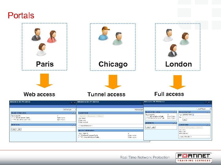 Portals Paris Web access Chicago Tunnel access London Full access