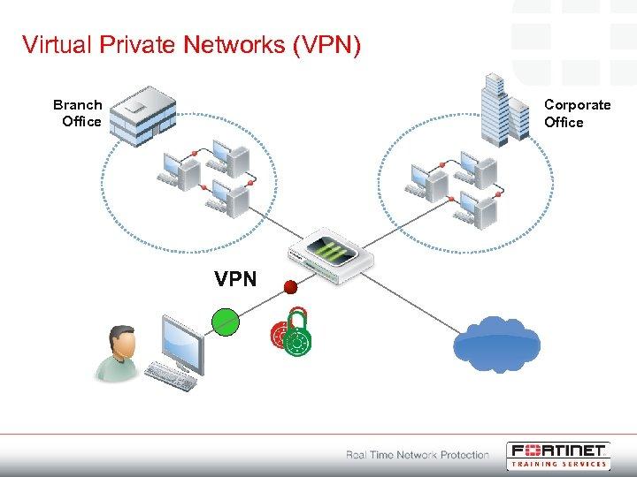 Virtual Private Networks (VPN) Branch Office Corporate Office VPN
