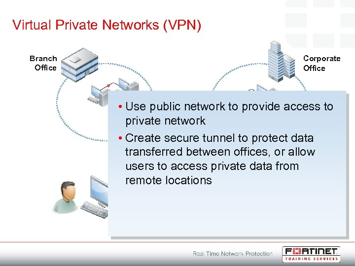 Virtual Private Networks (VPN) Branch Office Corporate Office • Use public network to provide
