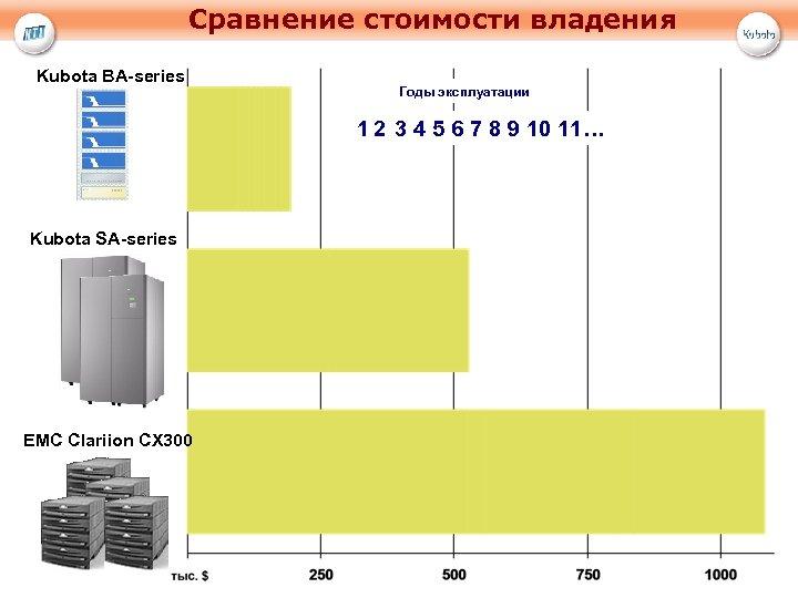 Сравнение стоимости владения Kubota BA-series Годы эксплуатации 1 2 3 4 5 6 7