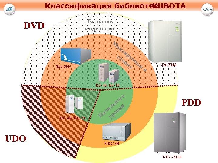 Классификация библиотек KUBOTA Большие модульные DVD М он BA-200 ти ст руе ой м