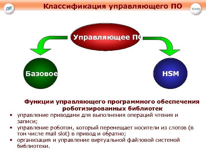 Классификация управляющего ПО Управляющее ПО Базовое HSM Функции управляющего программного обеспечения роботизированных библиотек •