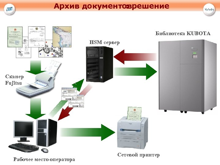 Архив документоврешение : Библиотека KUBOTA HSM сервер Сканер Fujitsu Рабочее место оператора Сетевой принтер