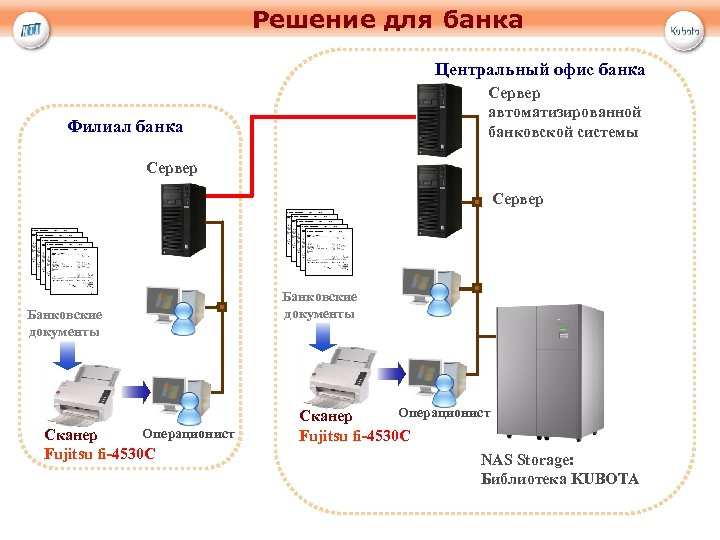 Решение для банка Центральный офис банка Сервер автоматизированной банковской системы Филиал банка Сервер Банковские