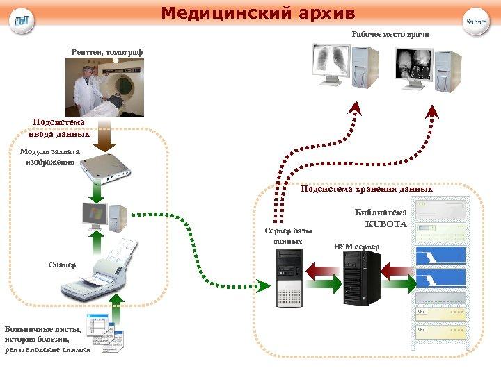Медицинский архив Рабочее место врача Рентген, томограф Подсистема ввода данных Модуль захвата изображения Подсистема