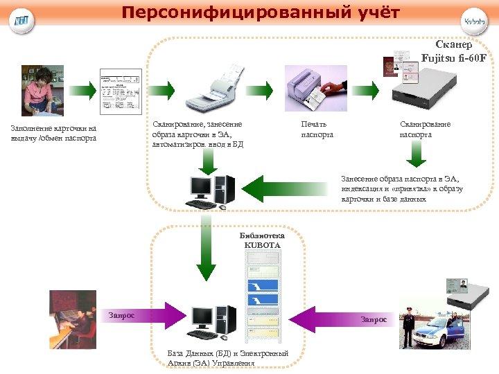 Персонифицированный учёт Сканер Fujitsu fi-60 F Сканирование, занесение образа карточки в ЭА, автоматизиров. ввод