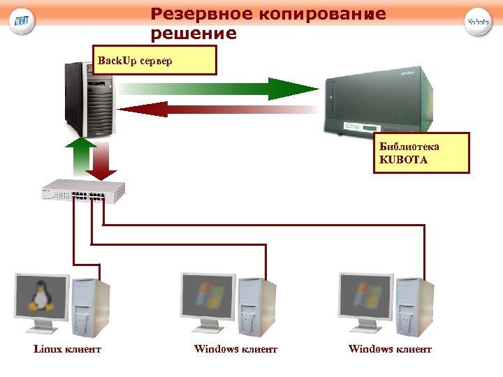 Резервное копирование : решение Back. Up сервер Библиотека KUBOTA Linux клиент Windows клиент
