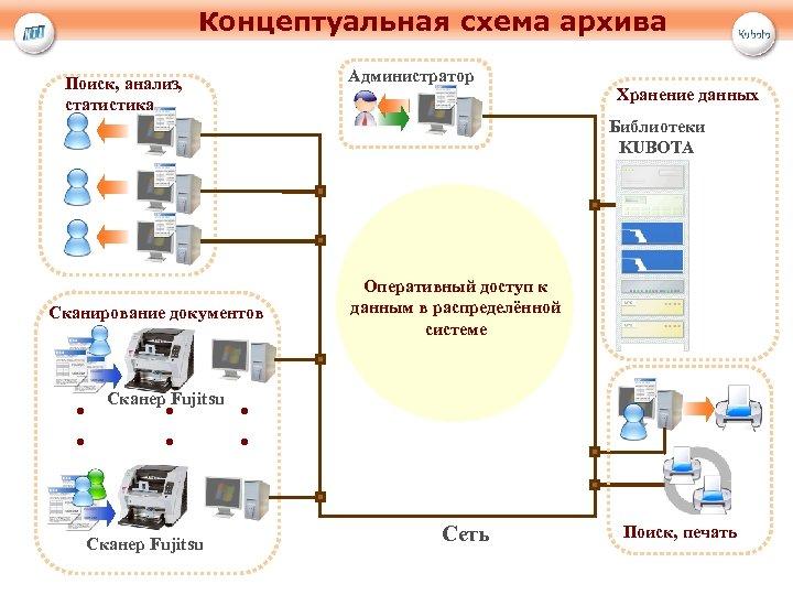 Концептуальная схема архива Администратор Поиск, анализ, статистика Хранение данных Библиотеки KUBOTA Сканирование документов .