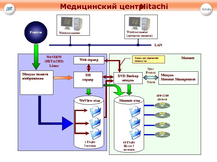 Медицинский центр Hitachi Рентген Windows клиент (просмотр снимков) Windows клиент LAN We. VIEW (HITACHI)