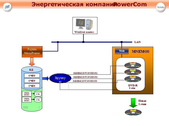 Энергетическая компания Power. Com Windows клиент LAN Fujitsu Main. Frame Web MNEMOS БД /MNEMOS/TOP/2005/01