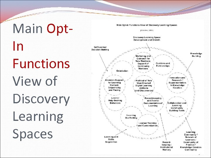 Main Opt. In Functions View of Discovery Learning Spaces 13