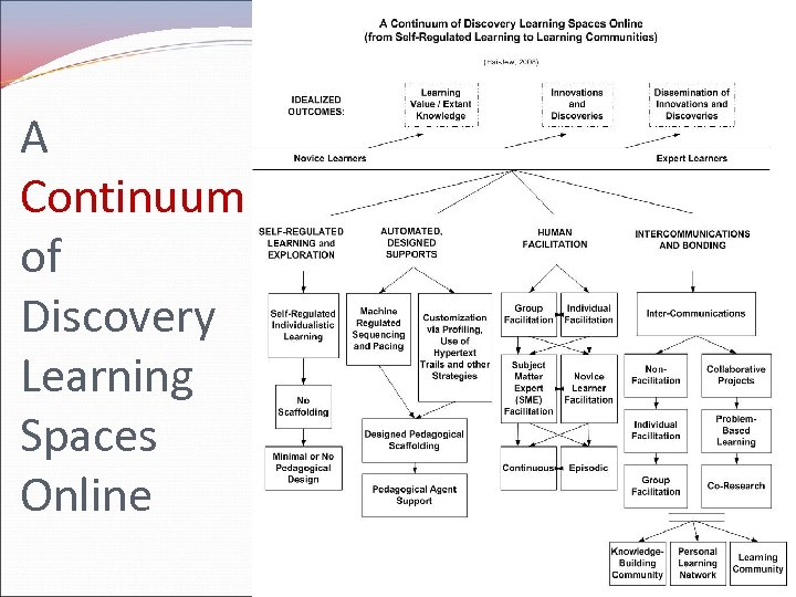 A Continuum of Discovery Learning Spaces Online 21