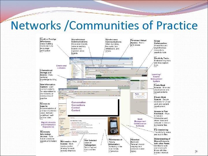 Networks /Communities of Practice 31