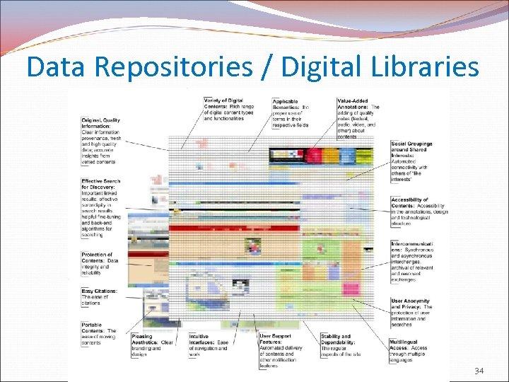 Data Repositories / Digital Libraries 34
