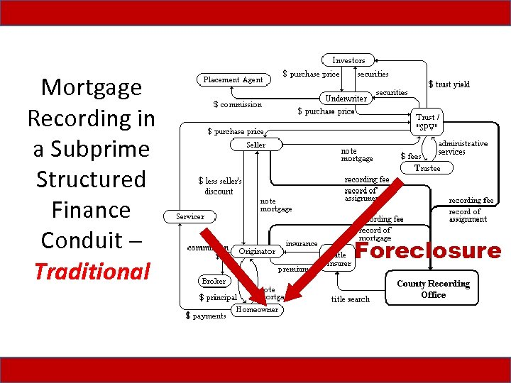 Mortgage Recording in a Subprime Structured Finance Conduit Traditional Foreclosure
