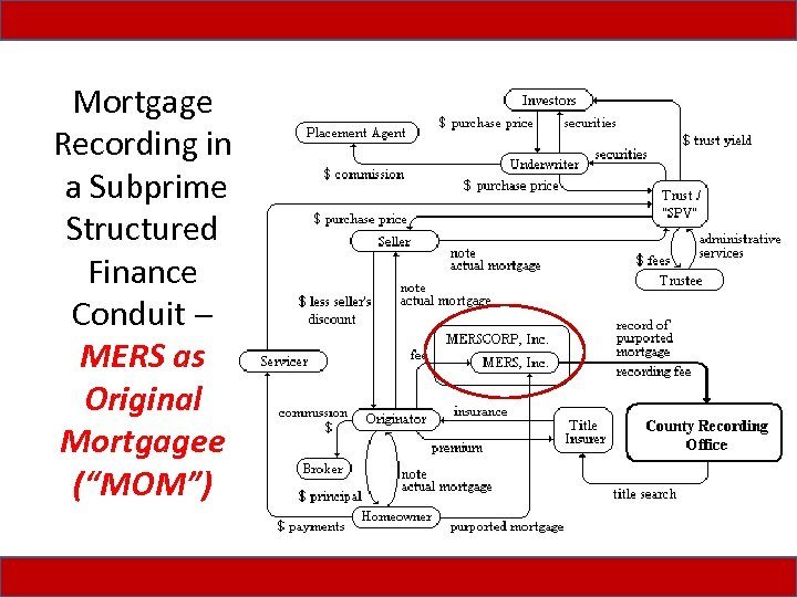 "Mortgage Recording in a Subprime Structured Finance Conduit MERS as Original Mortgagee (""MOM"")"