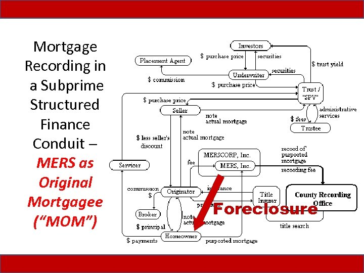 "Mortgage Recording in a Subprime Structured Finance Conduit MERS as Original Mortgagee (""MOM"") Foreclosure"